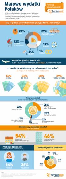 Majowe wydatki Polaków - na podstawie analizy ekspertów Ferratum Bank